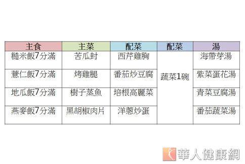 劉汶璋營養師推薦給有減重需求的民眾,運動前2小時可以做為參考的晚餐菜單。