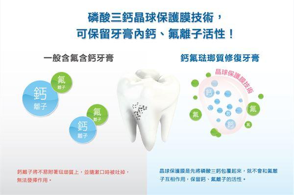 想要有效達到修復琺瑯質的目的,如何保留牙膏中有助牙齒再鈣化的鈣、氟離子活性十分重要!