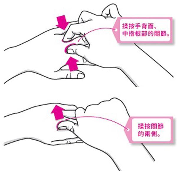 (圖片來源/《揉揉手指的驚人自癒力》一書)