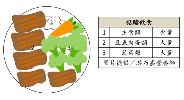 「低醣飲食」吃少量的主食類,增加豆魚肉蛋類、蔬菜類的攝取。