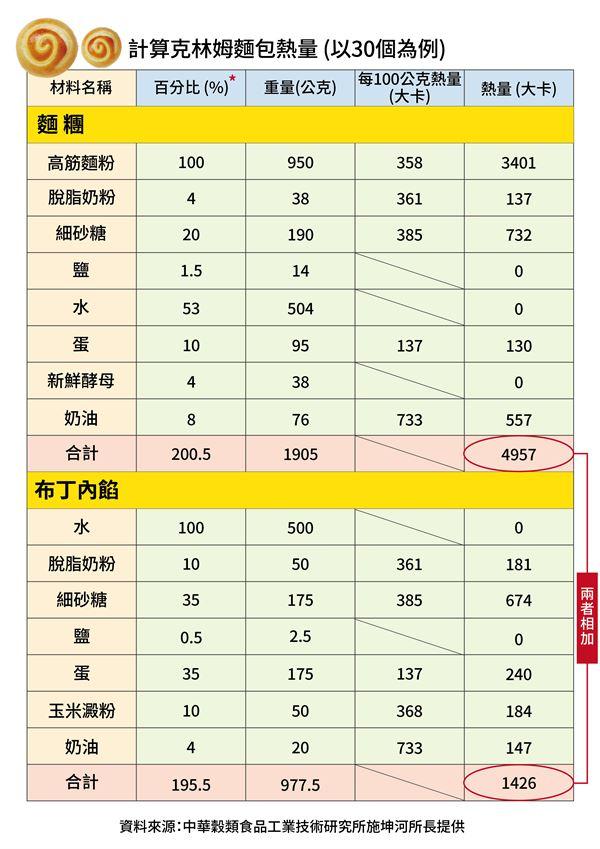 (圖四) 克林姆麵包(以30個為例)的熱量計算。