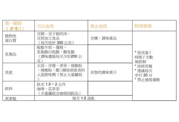 (圖表提供/橙實文化)