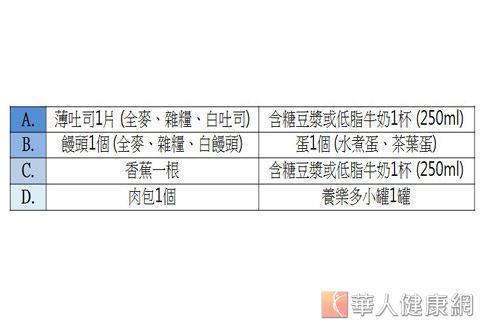 圖為劉汶璋營養師建議民眾運動結束30 ~ 60分鐘左右可以選擇的飲食菜單。