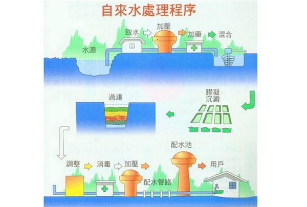 水源地送到家戶需經過很多流程,中間包含 取水→導水→淨水→送(配)水。(資料來源:行政院環境保護署「安全飲用水手冊」)