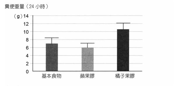 圖為實驗鼠攝取飼料與糞便重量、糞便體積的比較圖表。