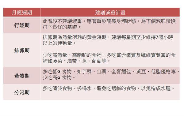 (資料來源/中醫師賴睿昕;製表/黃惠姍)