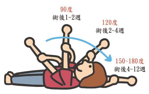 圖1(圖片/職能治療師簡毓芬提供)