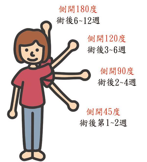圖2(圖片/職能治療師簡毓芬提供)