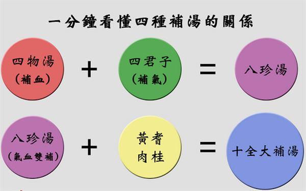 (圖片/田宜民中醫師提供)
