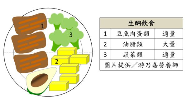 「生酮飲食」幾乎不吃主食類,而是攝取適量的豆魚肉蛋類、蔬菜類以及大量的油脂類。
