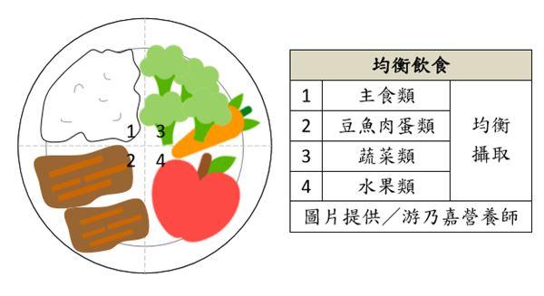 「均衡飲食」每餐都需攝取主食類、豆魚肉蛋類、蔬菜類、水果類食物。
